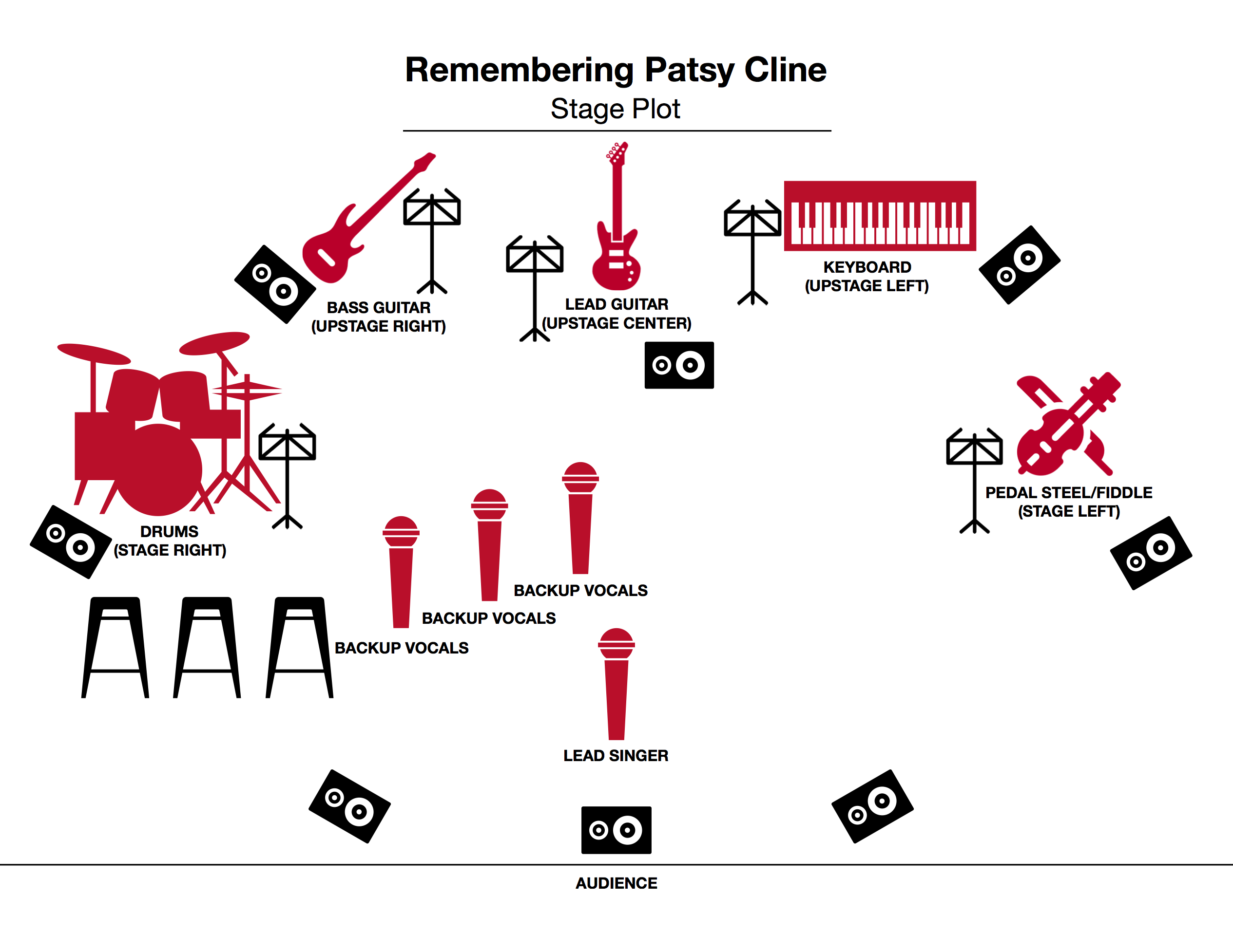 Remembering Patsy Cline Stage Plot
